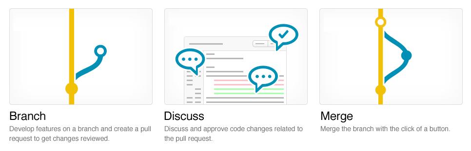 代码review流程