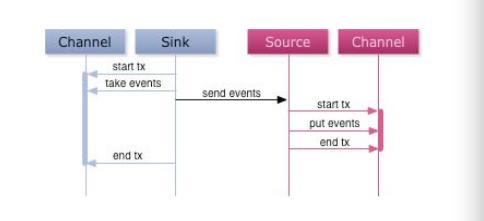 美团日志收集系统架构