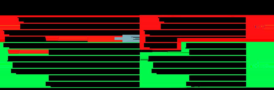 切分Map Reduce阶段