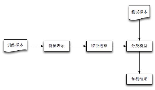 机器学习模型