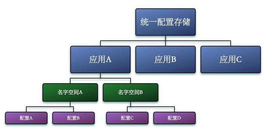 配置规划图