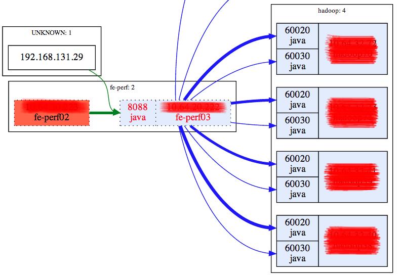 网络流量图