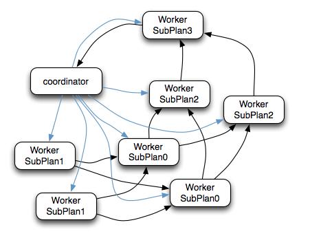 执行计划计算流程