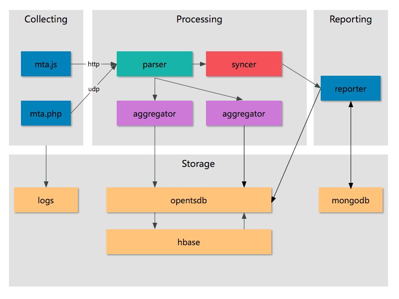 性能平台架构图