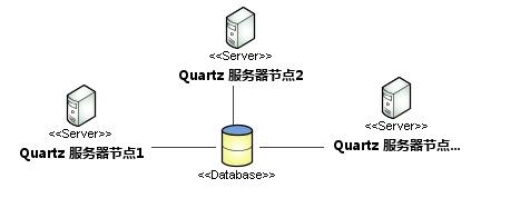 Quartz集群部署