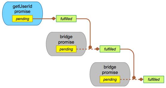 promise series flow