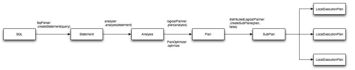 SQL解析过程