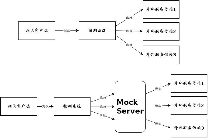 """mock server背景"""