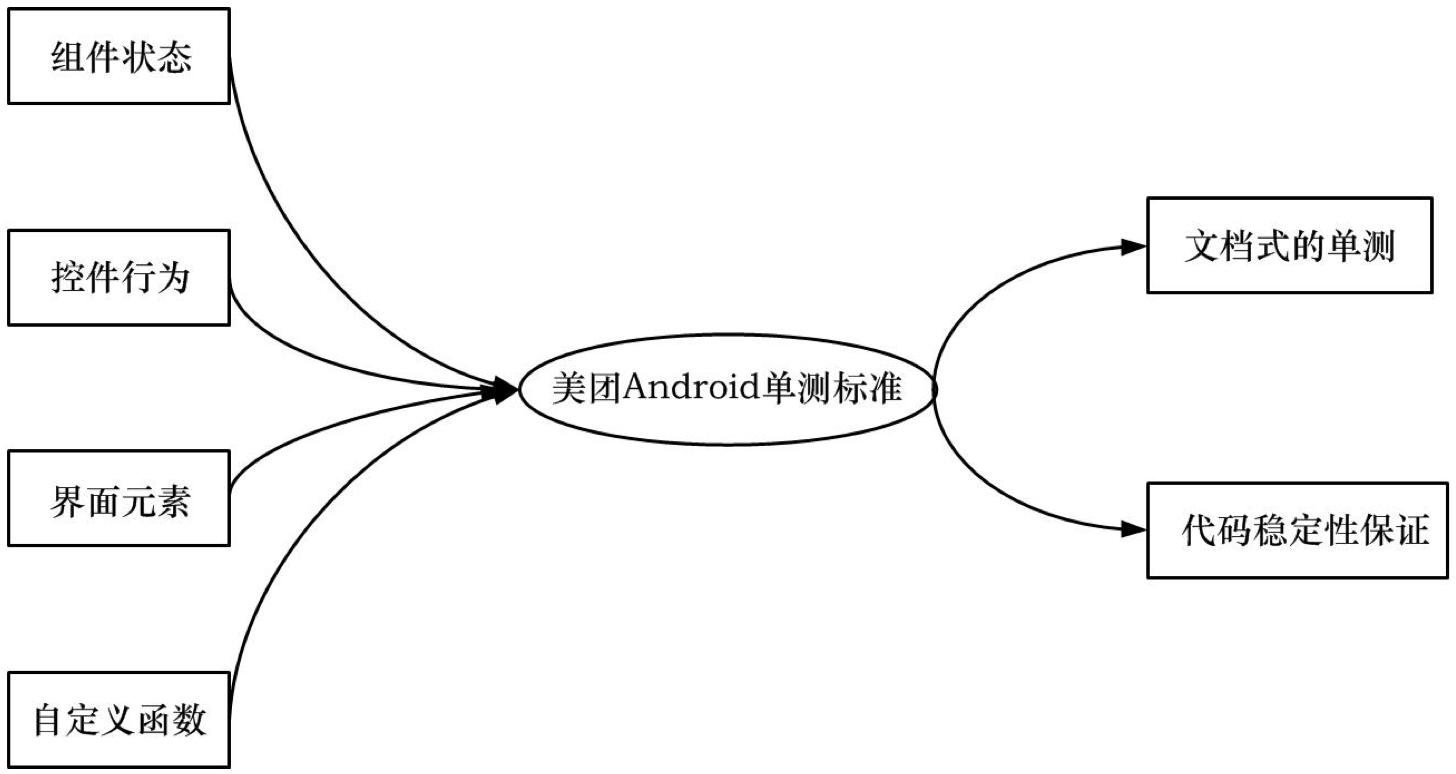 图4 美团Android单元测试编写流程