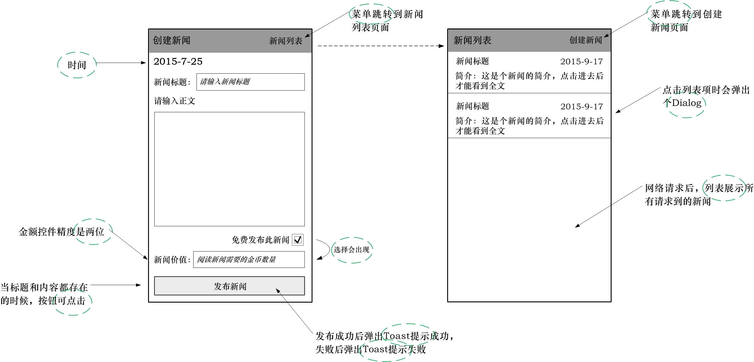 图6 单元测试case设计