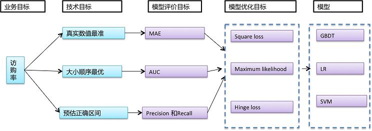 select_model