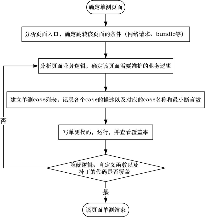 图5 单元测试执行流程