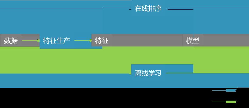 图1 外卖排序系统框架