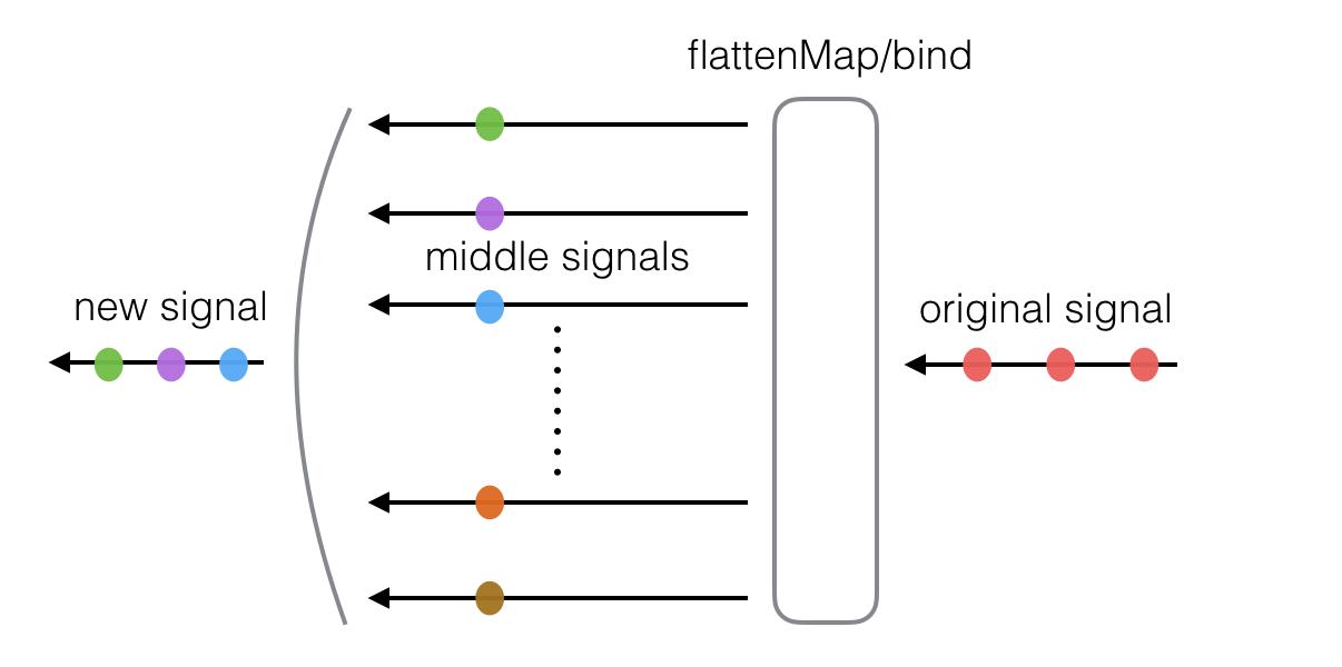 flattenMap/bind