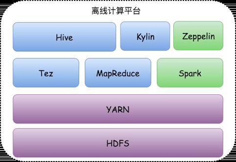 离线计算平台架构图