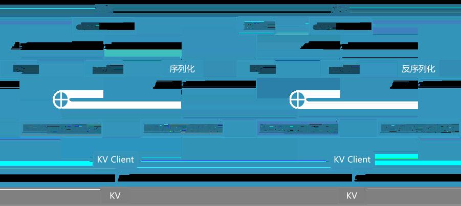 图9 KvService