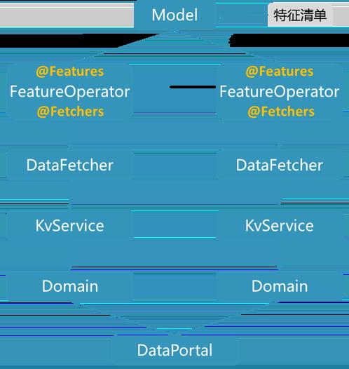 图10 模型和特征数据的映射关系