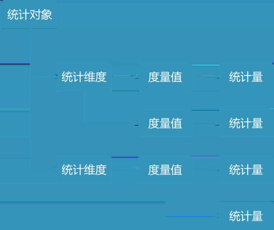 图3 特征统计范式