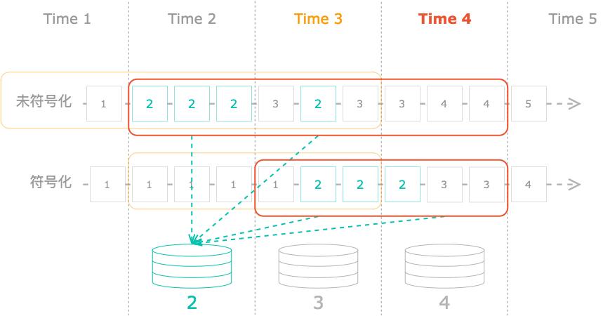 图 3 双延迟乱序数据流融合示意图