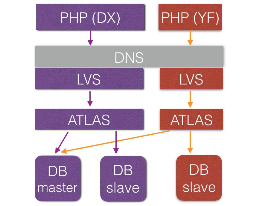 Atlas方案