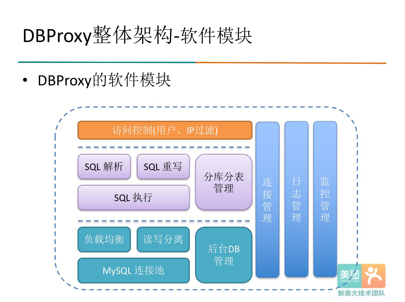 DBProxy的软件模块