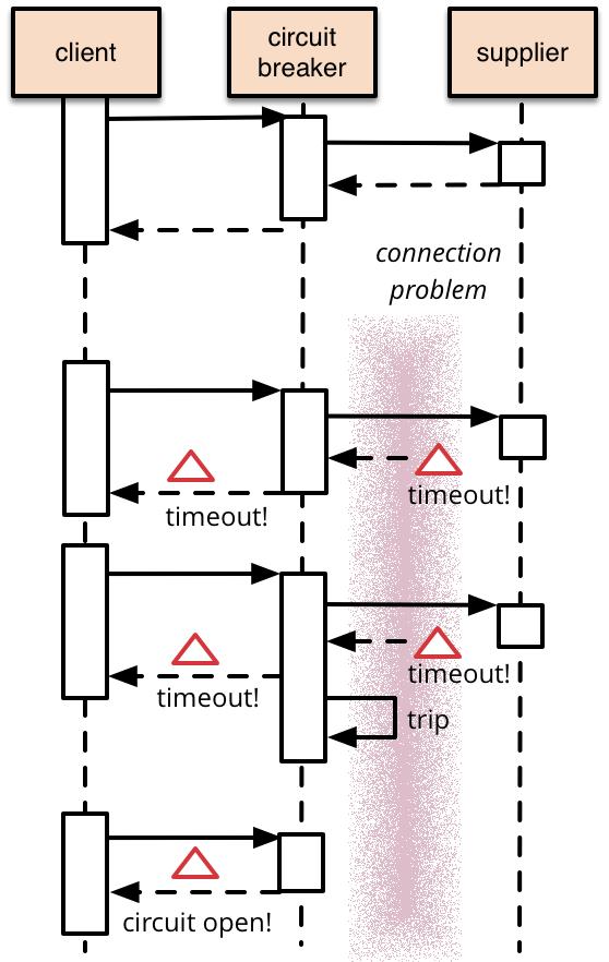 熔断器模式