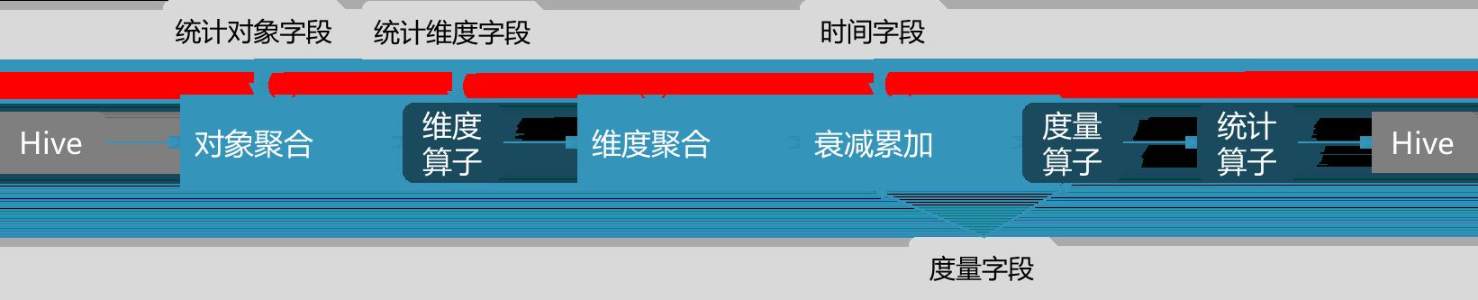 图5 特征统计流程