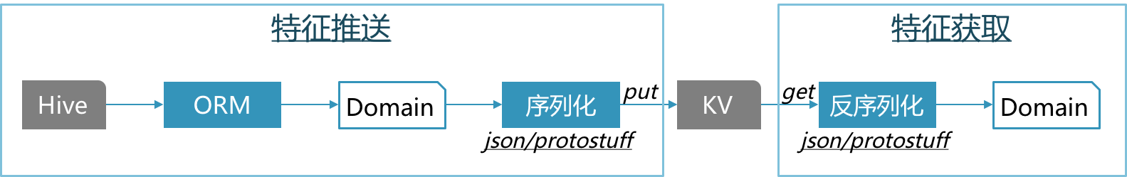 图7 特征推送流程