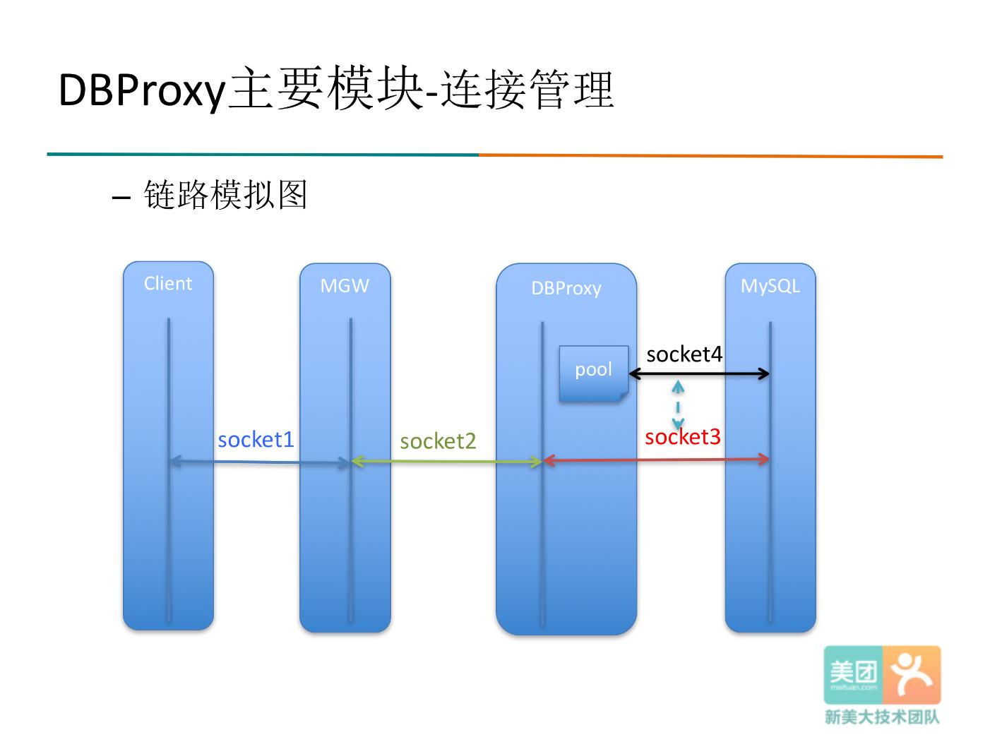 DBProxy的连接管理