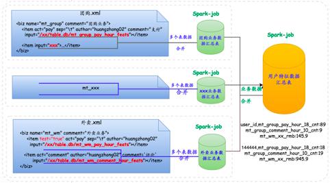 特征平台 数据流向图