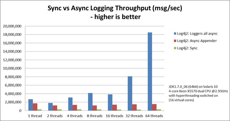 图8 Log4j 2各个模式性能比较