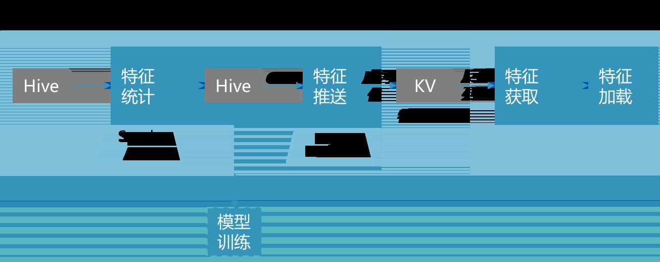 图2 特征生产流程