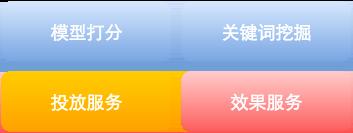 SEM服务架构图
