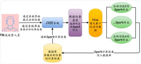 交互式用户行为分析系统架构