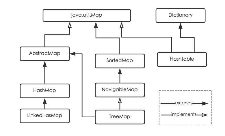 Java中Map继承体系