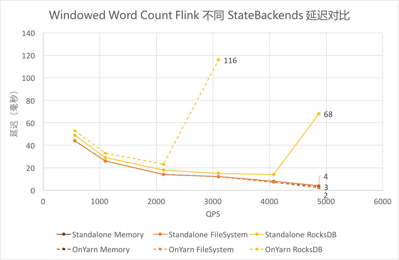 Windowed Word Count Flink 不同 StateBackends 延迟对比
