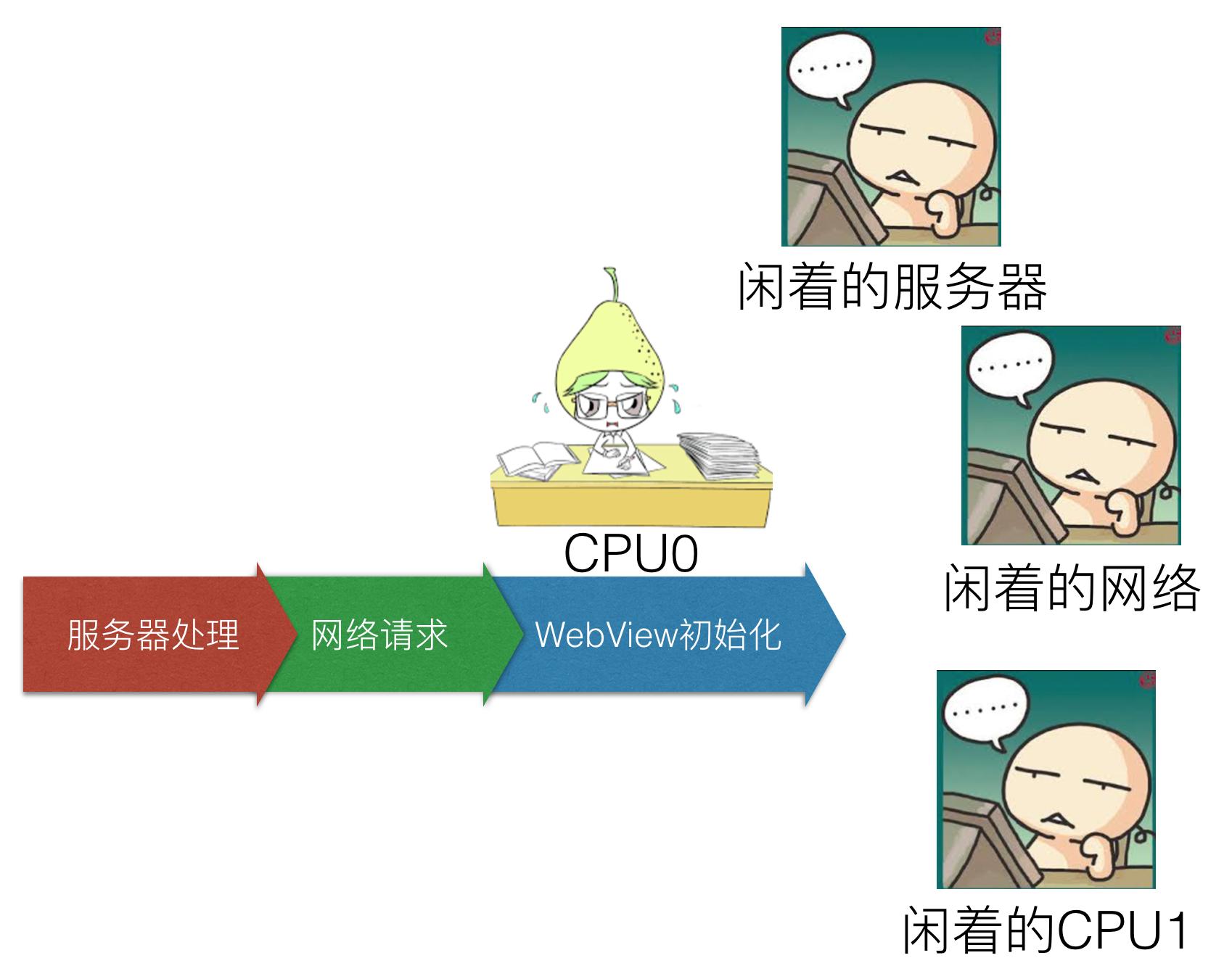 WebView启动过程