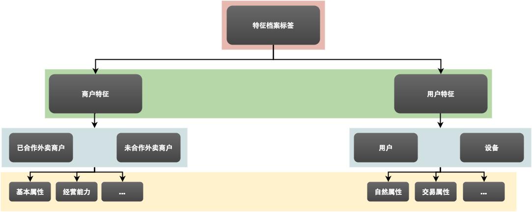 图3 特征档案的标签体系