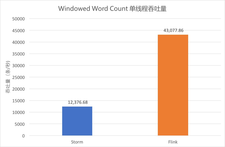 Windowed Word Count 单线程吞吐量