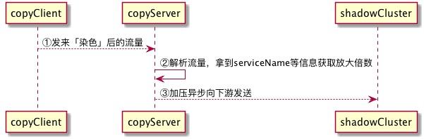 server_process