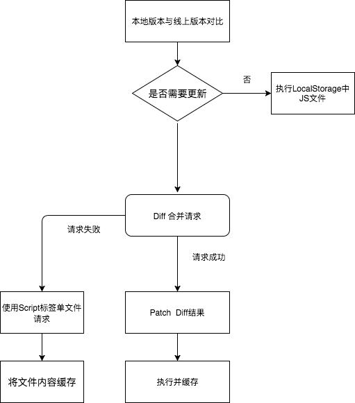 ThunderJS流程图