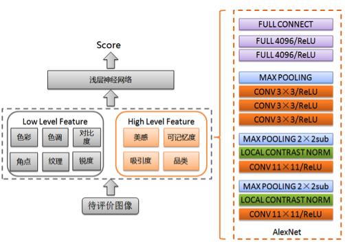 图2 图像质量排序技术框架