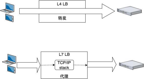 L4-L7