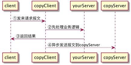 client_init