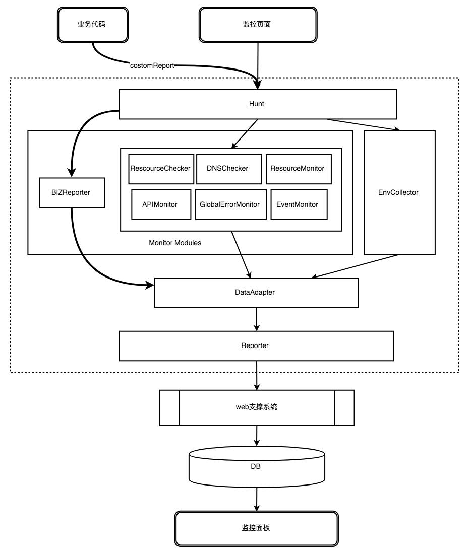 SDK架构设计