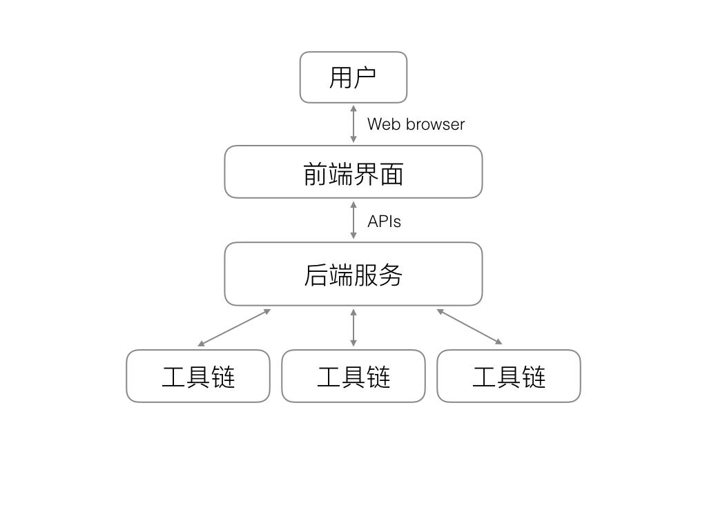 前后工具链端架构图