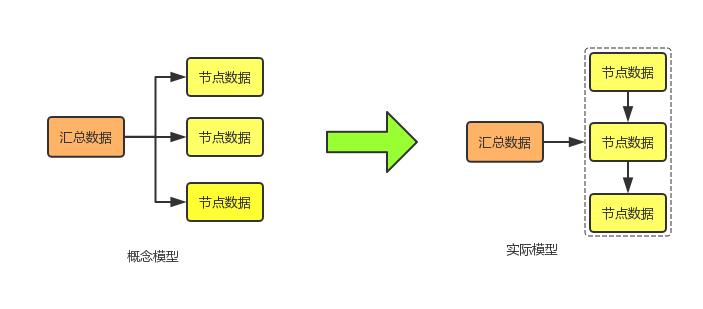 图4  预计算数据模型