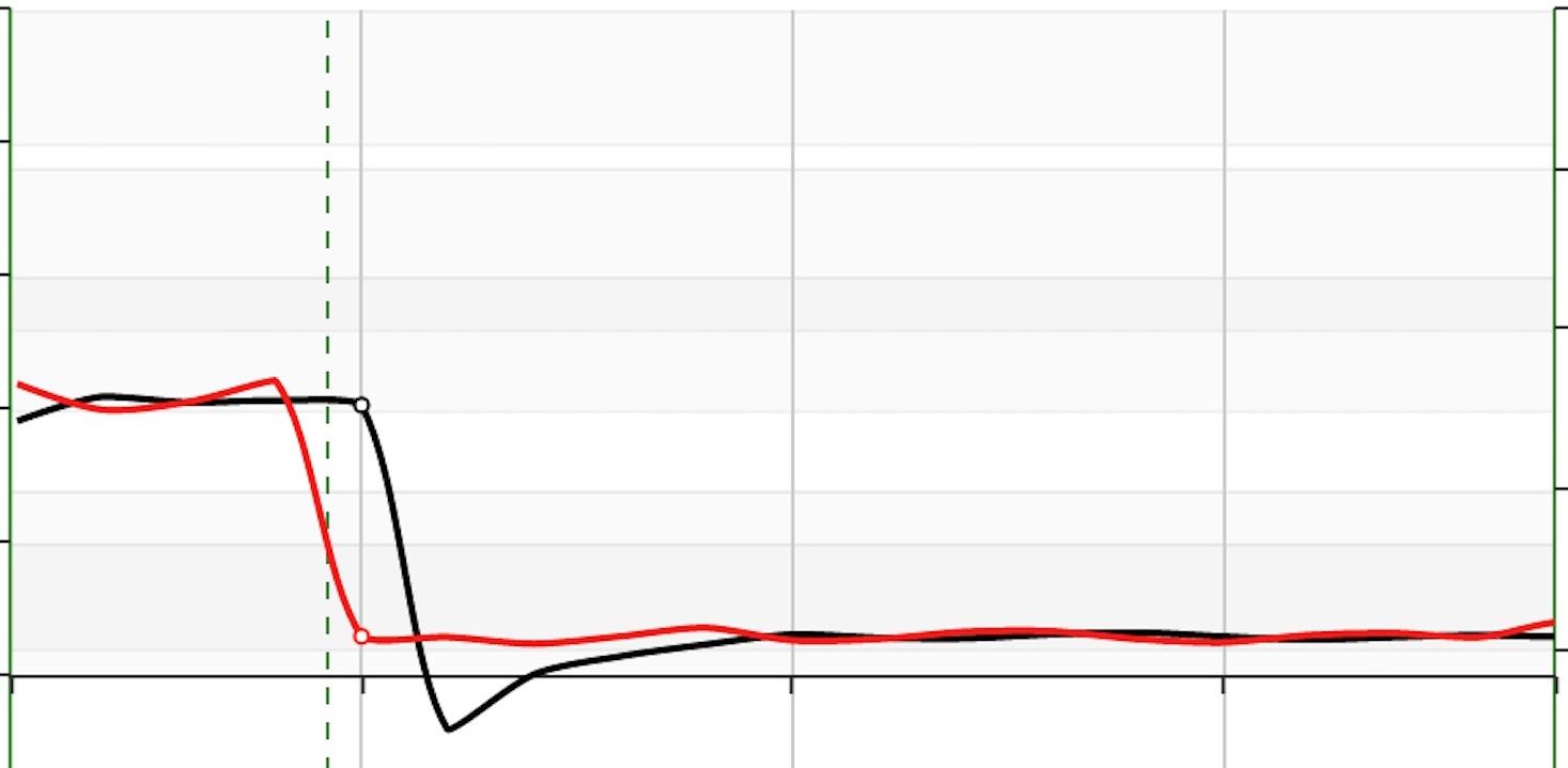 图3.7 基线周期数据预测