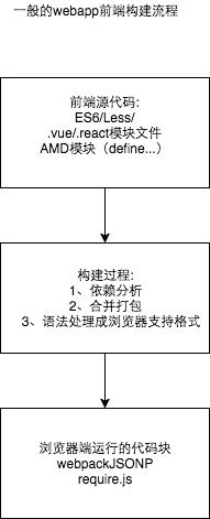 传统打包流程图