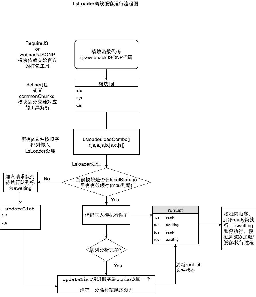 LsLoader运行流程图
